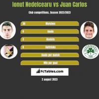 Ionut Nedelcearu vs Juan Carlos h2h player stats