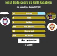 Ionut Nedelcearu vs Kirill Nababkin h2h player stats