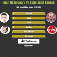 Ionut Nedelcearu vs Konstantin Rausch h2h player stats