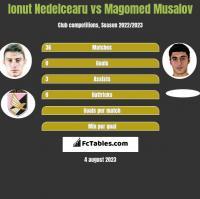 Ionut Nedelcearu vs Magomed Musalov h2h player stats