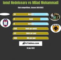 Ionut Nedelcearu vs Milad Mohammadi h2h player stats
