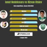 Ionut Nedelcearu vs Rizvan Utsiev h2h player stats