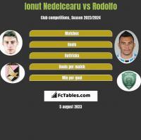 Ionut Nedelcearu vs Rodolfo h2h player stats