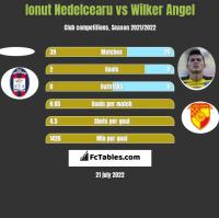 Ionut Nedelcearu vs Wilker Angel h2h player stats