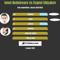 Ionut Nedelcearu vs Evgeni Shlyakov h2h player stats