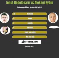 Ionut Nedelcearu vs Aleksei Rybin h2h player stats