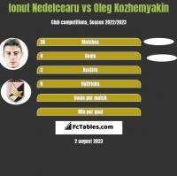 Ionut Nedelcearu vs Oleg Kozhemyakin h2h player stats