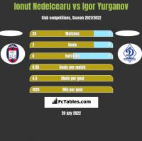 Ionut Nedelcearu vs Igor Yurganov h2h player stats