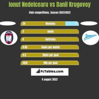 Ionut Nedelcearu vs Danil Krugovoy h2h player stats