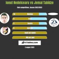Ionut Nedelcearu vs Jemal Tabidze h2h player stats
