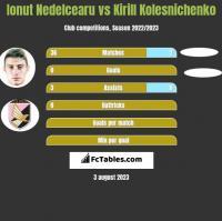 Ionut Nedelcearu vs Kirill Kolesnichenko h2h player stats