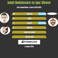 Ionut Nedelcearu vs Igor Diveev h2h player stats