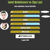 Ionut Nedelcearu vs Ziga Laci h2h player stats