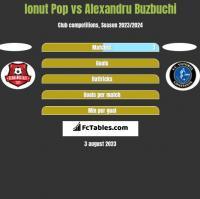 Ionut Pop vs Alexandru Buzbuchi h2h player stats