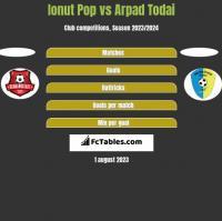 Ionut Pop vs Arpad Todai h2h player stats