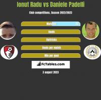 Ionut Radu vs Daniele Padelli h2h player stats