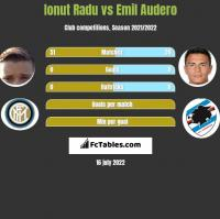 Ionut Radu vs Emil Audero h2h player stats