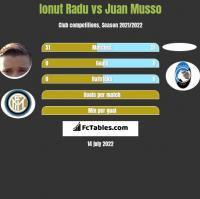 Ionut Radu vs Juan Musso h2h player stats