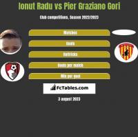 Ionut Radu vs Pier Graziano Gori h2h player stats