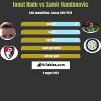Ionut Radu vs Samir Handanovic h2h player stats