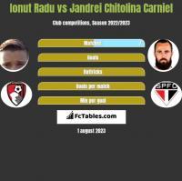 Ionut Radu vs Jandrei Chitolina Carniel h2h player stats