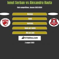 Ionut Serban vs Alexandru Rauta h2h player stats