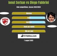 Ionut Serban vs Diego Fabbrini h2h player stats
