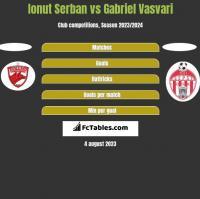 Ionut Serban vs Gabriel Vasvari h2h player stats
