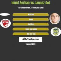 Ionut Serban vs Janusz Gol h2h player stats