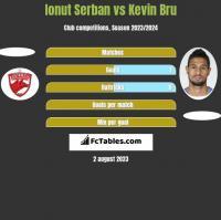 Ionut Serban vs Kevin Bru h2h player stats