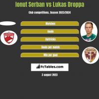 Ionut Serban vs Lukas Droppa h2h player stats