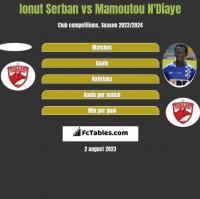 Ionut Serban vs Mamoutou N'Diaye h2h player stats