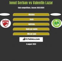 Ionut Serban vs Valentin Lazar h2h player stats