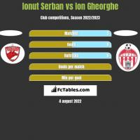Ionut Serban vs Ion Gheorghe h2h player stats