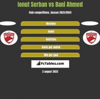 Ionut Serban vs Bani Ahmed h2h player stats