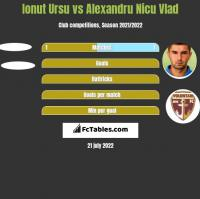 Ionut Ursu vs Alexandru Nicu Vlad h2h player stats