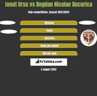 Ionut Ursu vs Bogdan Nicolae Bucurica h2h player stats
