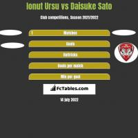 Ionut Ursu vs Daisuke Sato h2h player stats