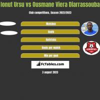 Ionut Ursu vs Ousmane Viera Diarrassouba h2h player stats