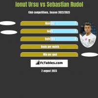 Ionut Ursu vs Sebastian Rudol h2h player stats