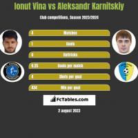 Ionut Vina vs Aleksandr Karnitskiy h2h player stats