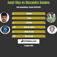 Ionut Vina vs Alexandru Dandea h2h player stats
