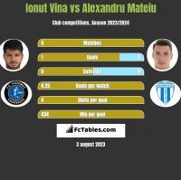 Ionut Vina vs Alexandru Mateiu h2h player stats