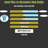 Ionut Vina vs Alexandru Vlad Achim h2h player stats