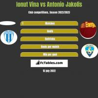 Ionut Vina vs Antonio Jakolis h2h player stats