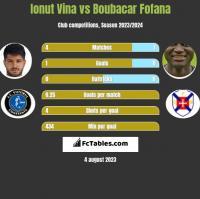 Ionut Vina vs Boubacar Fofana h2h player stats