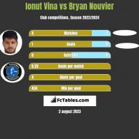 Ionut Vina vs Bryan Nouvier h2h player stats