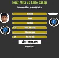 Ionut Vina vs Carlo Casap h2h player stats