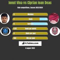 Ionut Vina vs Ciprian Ioan Deac h2h player stats