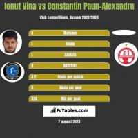 Ionut Vina vs Constantin Paun-Alexandru h2h player stats